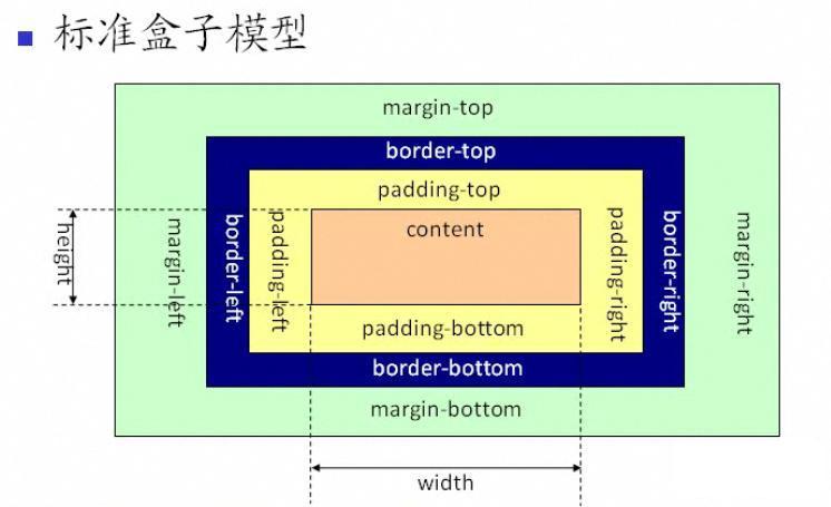 标准盒子模型