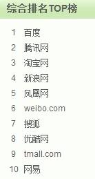 国内网站榜单