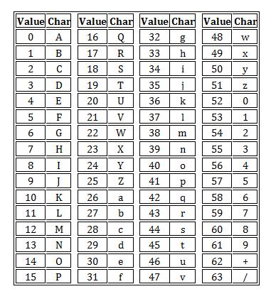 VLQ编码表