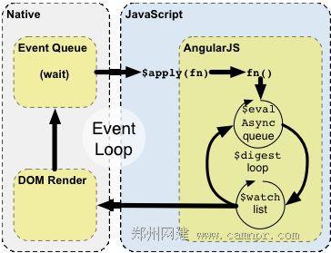 AngularJS事件流程