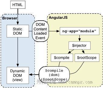 Angular自动初始化流程