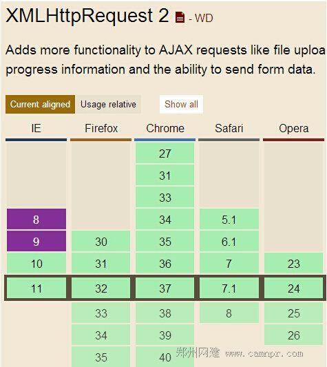 IE8,9不支持FormData