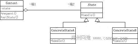 状态模式-UML图