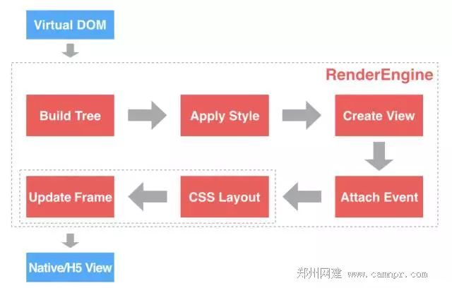 weex虚拟DOM解析过程